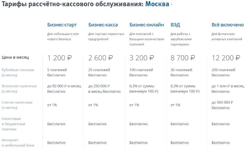 Действующие тарифы РКО для Москвы