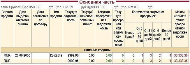 proverka-kreditnuoj-istorii