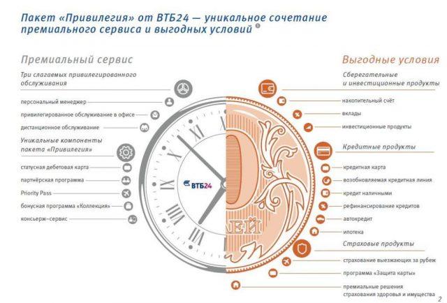 Услуга консьерж сервис ВТБ банка условия